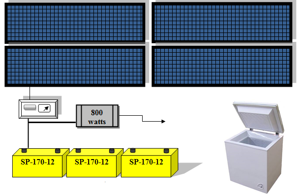 paquete numero 4 con nevera solar energia solar colombia