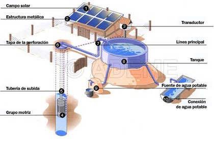 esquema de componenetes bombeo solar