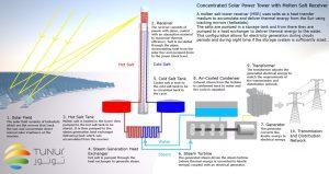planta de energía solar en el Sahara